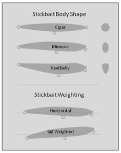 Stickbait Making: How To Create Powerful Fish Magnets - https://makewoodenlures.com/stickbait/