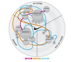 "Founded in 1964 as Blue Ribbon Sports by Bill Bowerman and Phil Knight, the business eventually became Nike Inc in 1978 – Nike was the Greek goddess of Victory. The famous Nike 'swoosh' was created by Carolyn Davidson for a fee of $35 and Phil Knight is believed to have said of the initial sketch ""I don't love it but it will grow on me"". In 1998 Dan Wieden of Wieden & Kennedy famously said, ""…you Nike guys… you just do it"", and the rest is history."