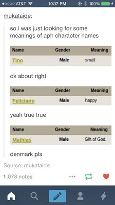 Well Mathias doesn't have an official name but the fandom did a good job either way