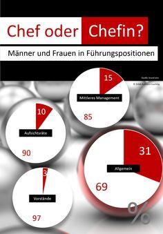 Infografik Führung - Frauen und Männer in Führungsproistionen Boss Lady, Info Graphics, Woman