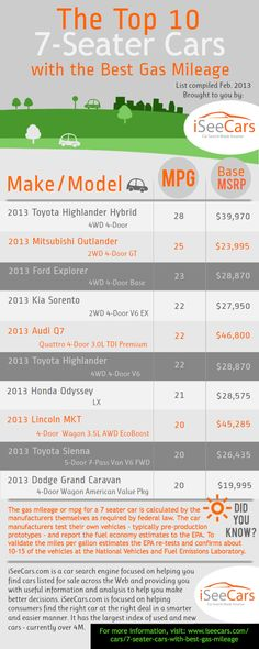 iSeeCars.com is here to help you research your 7 seater car options. We've listed the top 10 7 seater cars with the best gas mileage in this infogra