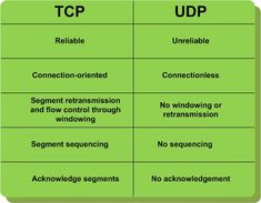 Porta utorrent tcp o udp Computer Technology, Computer Science, Security Technology, Networking Basics, Osi Model, Computer Programming Languages, Routing And Switching, Network Engineer, Computer Basics