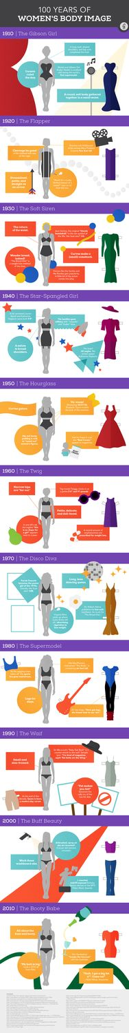 """See How Much the """"Perfect"""" Female Body Has Changed in 100 Years (It's Crazy!) #bodyimage #inspiration"""