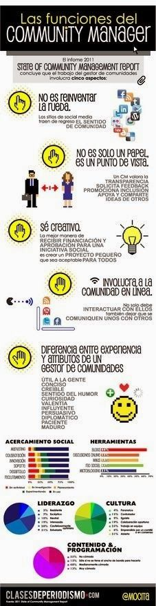 Las funciones del Community Manager - Love a good success story? Learn how I went from zero to 1 million in sales in 5 months with an e-commerce store. Social Media Digital Marketing, Social Web, Social Media Tips, Internet Marketing, Online Marketing, Social Media Marketing, Business Marketing, Marketing Ideas, Marketing Strategies