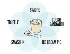 Hack your pint of ice cream into five easy desserts, courtesy of our free  Summer Survival Guide.
