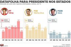 .: Datafolha: Marina e Dilma empatadas em pesquisa na...