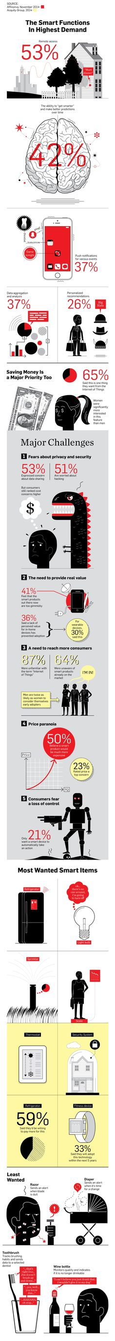 "Why Consumers Have Failed to Adopt the Internet of Things | ""Brands need to address consumer fears and concerns."" 