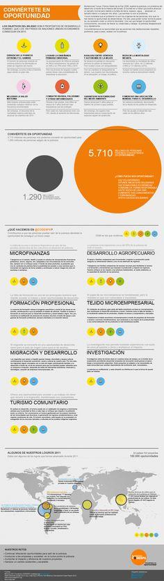 Objetivos del milenio y cómo contribuímos para lograrlos. Muy ilusionados con nuestra primera infografía.