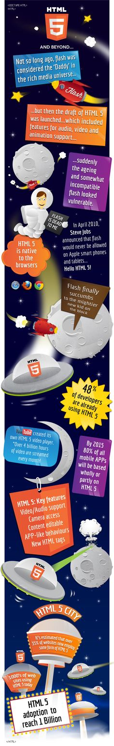 An HTML5 infographic, animated with HTML5 – a world first?