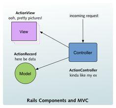 Uml use case diagram diagram pinterest diagram mac pc and mvc short for modelviewcontroller is one of the hallmarks of ruby on rails design mvc is one of the most famous and popular design patterns for ccuart Gallery