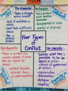 This chart is great for introducing the 4 types of conflict. I would have students write an example of each type of conflict from the different books they have read.