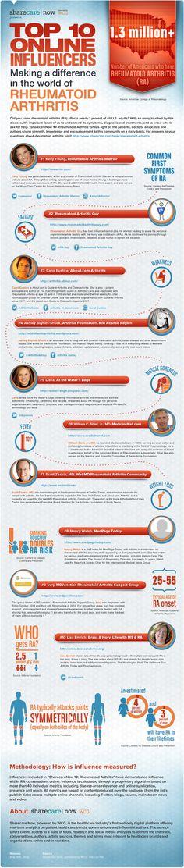 sharecare now rheumatoid arthritis top ten infographic - Sharecare