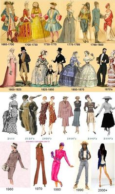 Timeline for women's fashion from 1665 until present day.