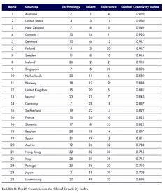 Top 25 countries on the Global Creativity Index 2015