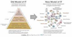 Old Model of IT vs New Model of IT: centralized & hieratical vs descentralized & digital