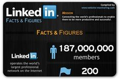 LinkedIn is a widely used social media interface that has sophisticated applications. First, it is more secure than other social media. The resume or the description of lawyer's backgrounds or office services is never used by users outside your own clientele. All bulletins, even instant messages are kept within the website or by the businesses or people who are users....