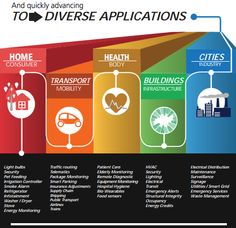 IoT quickly advancing to diverse Applications Open Data, Big Data, Irrigation Controller, Refrigeration And Air Conditioning, Smart Home Technology, Home Health, Information Technology, Fun Facts, Infographic