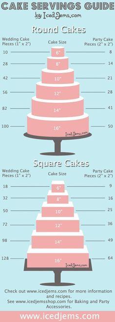 wedding cake servings guide