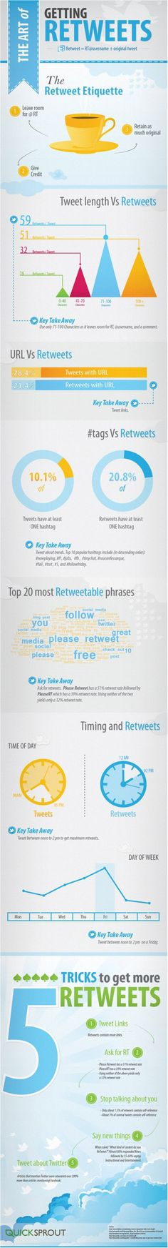 [Infographic] How to increase retweets on Twitter  #Infographic #Twitter #SocialMedia