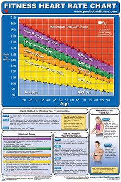 AWW CFHL Fitness Heart Rate Chart >>> Find out more about the great product at the image link.