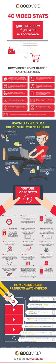 40 E-Commerce Video Stats and Ideas for Marketers | Infographic - Love a good success story? Learn how I went from zero to 1 million in sales in 5 months with an e-commerce store.