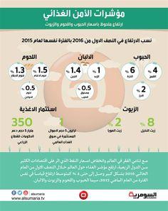 انفوغراف السومرية - الامن الغذائي.. ارتفاع باسعار الحبوب واللحوم والزيوت