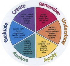 edu blog describing how to use Bloom's taxonomy in the ESL classroom-           Repinned by Chesapeake College Adult Education Program. Learn and improve your English language with our FREE Classes. Call Karen Luceti  410-443-1163  or email kluceti@chesapeake.edu to register for classes.  Eastern Shore of Maryland.  . www.chesapeake.edu/esl.