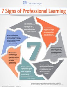 Awesome Visual Featuring The 7 Signs of Professional Learning ~ Educational Technology and Mobile Learning