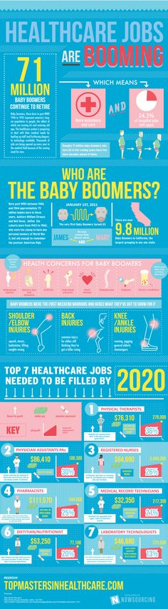 The healthcare industry is continuing to grow and jobs need to be filled. This infographic highlights how healthcare jobs are booming. Healthcare Careers, Healthcare Administration, Medical Careers, Medical Coding, Medical Billing, Choosing A Career, Career Exploration, Education Degree, Health Education