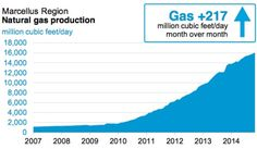 Shale production is reducing the costs of energy as a share of household disposable income for US families, thanks to the Mighty Marcellus and other plays.  http://naturalgasnow.org/shale-production-leaving-households-income/#more-6603