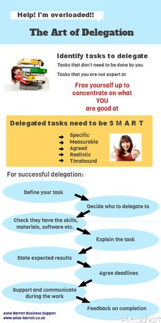 [To delegate = to give a particular job to someone else]The Art of Delegation Leadership Coaching, Educational Leadership, Leadership Development, Leadership Quotes, Professional Development, Life Coaching, Teamwork Quotes, Leader Quotes, Coaching Quotes