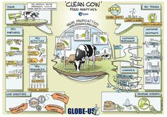 Innovation for feeding the world without ruining the planet: the Clean Cow business model canvas | Between-us #sustainability