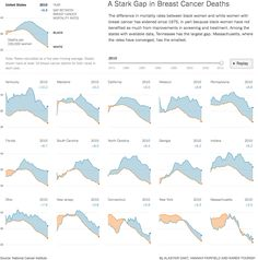 Small multiples. Important data, excellent visualization. By the New York Times.