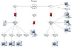 Network Diagram Example - Firewall