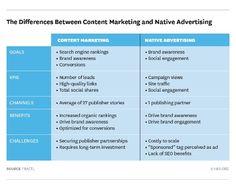 #ContentMarketing vs #NativeAdvertising #TheMMpiHerMethod #HBR