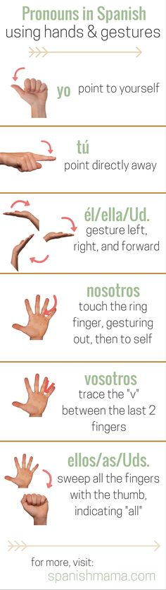 "Concrete, ""hands-on"" way to teach and practice the pronouns in Spanish. Assign a pronoun to each finger, and use a gesture with that finger each time you say the pronoun. When the pronouns are internalized, use this for verbs as well."