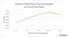 Email Open/CTR