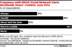 Content Sharing on Social: Everyone's Doing It - eMarketer