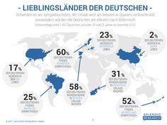 Studie untersucht, welche Länder in Deutschland am beliebtesten sind.