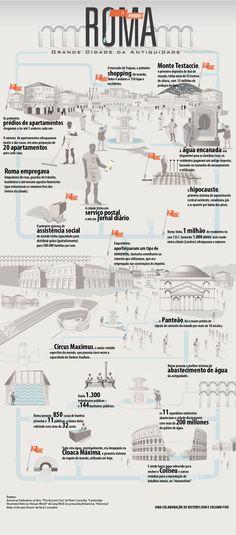 Infográfico sobre Roma, um dos maiores impérios do nosso planeta