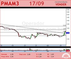 PARANAPANEMA - PMAM3 - 17/09/2012 #PMAM3 #analises #bovespa