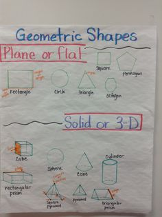 Third grade chart for geometric shapes