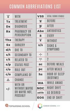 Common abbreviations you'll use in the medical field