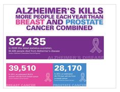 Alzheimer's kills more people each year than breast cancer and prostate cancer combined Dementia Awareness Week, Dementia Care, Alzheimer's And Dementia, Cancer Awareness, Prostate Cancer, Breast Cancer, Alzheimer's Disease Facts, Walk To End Alzheimer's, Alzheimer's Walk
