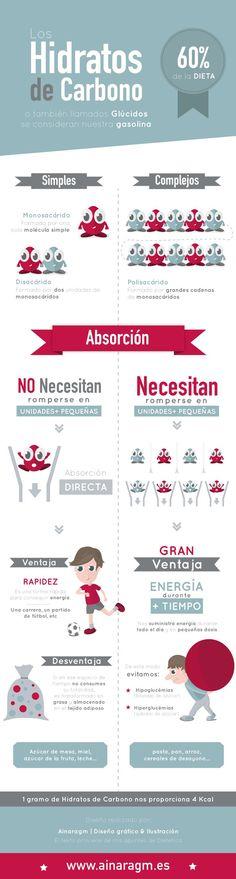 http://picrun.es/file/2015/11/como_funcionan_los_hidratos.jpg