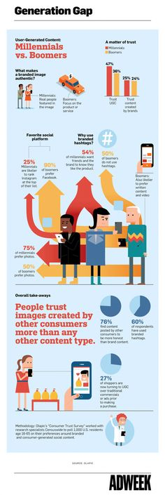 Infographic: How Millennials and Baby Boomers Consume User-Generated Content