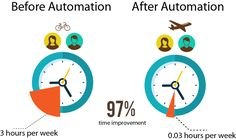 With the right tools, #Test #Automation can be surprisingly easy and can reap major benefits. The benefits from automation can be a powerful motive for increasing service to #endusers. Here's are some of the benefits below: a) Increased Productivity or Throughput b) Improved #Quality and Robustness c) Reduced Human Labor Expenses and Cost d) Improved Consistency of Output - BugRaptors.com
