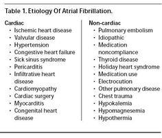 Normal Heart Rate, Ischemic Heart Disease, Atrial Fibrillation, Heart Failure, Thyroid Disease, Trauma, Surgery, Sick, Medical