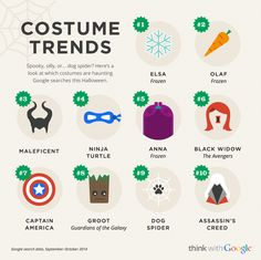 #Halloween Costume Trends infographic
