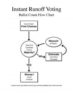 A visual guide to how IRV works. Download the flow chart.
